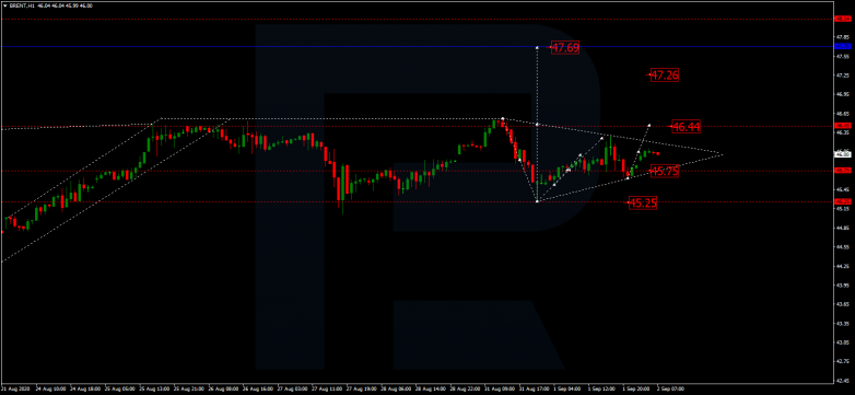 Forex Technical Analysis & Forecast 02.09.2020 BRENT