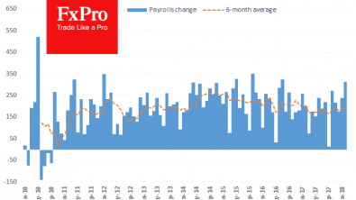 FxPro Forex Analysis: Average Hourly Earnings Puts Pressure on USD Despite Strong NFPs