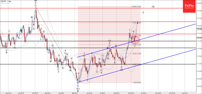 CHFJPY - Primary Analysis - Sep-13 1732 PM (1 day)