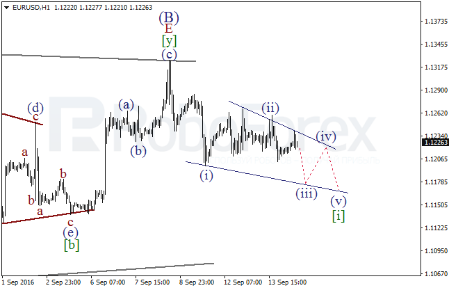 Wave analysis for EUR/USD on 14.09.2016