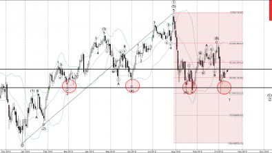 FTSE Wave Analysis – 9 October, 2019