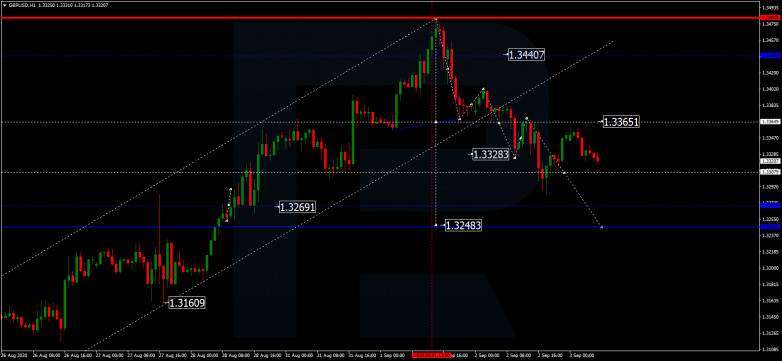Forex Technical Analysis & Forecast 03.09.2020 GBPUSD