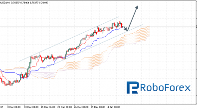 Ichimoku Cloud Analysis 08.01.2018 (AUD/USD, NZD/USD, USD/CAD)