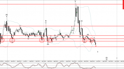 Natural Gas broke key support area