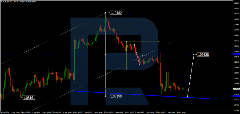 EURUSD continues falling with the target at 1.0820