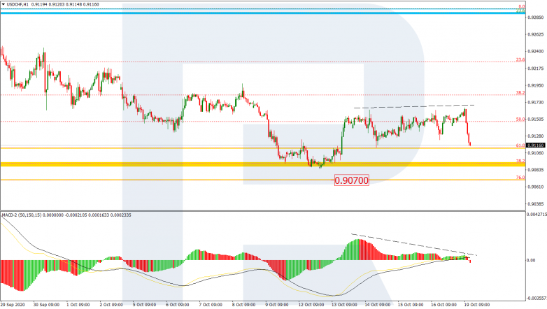 Fibonacci Retracements Analysis 19.10.2020 USDCHF_H1