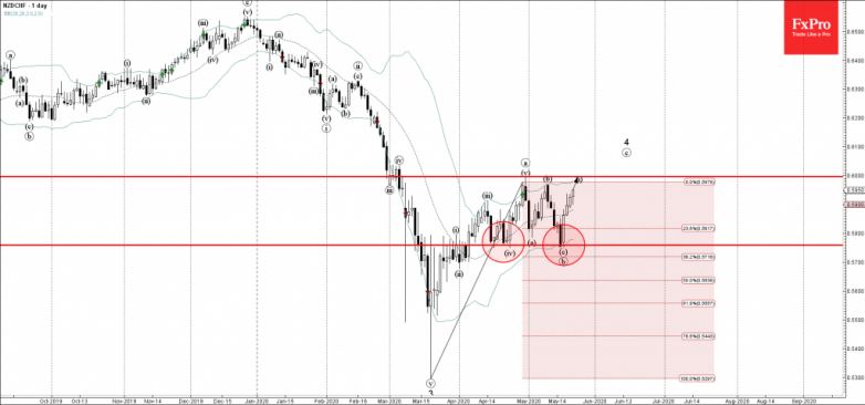 NZDCHF Wave Analysis – 21 May, 2019