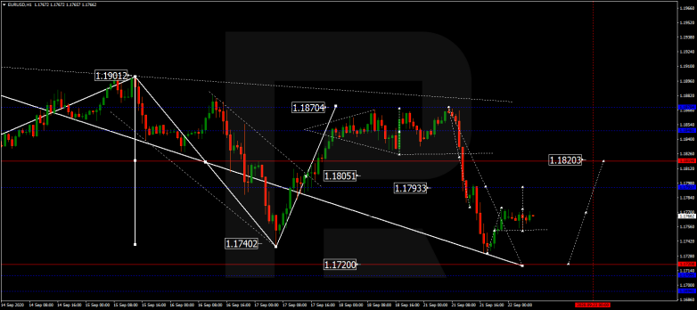 Forex Technical Analysis & Forecast 22.09.2020 EURUSD