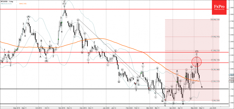 Natural gas Wave Analysis – 8 May, 2019