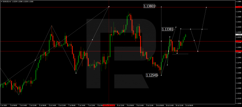 Forex Technical Analysis & Forecast 13.07.2020 EURUSD