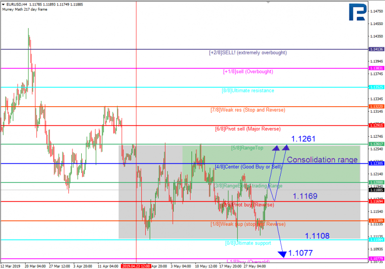 EURUSD_murray-h4