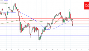 FxPro Forex Analysis: DAX and FTSE 100 Analysis – June 22, 2018