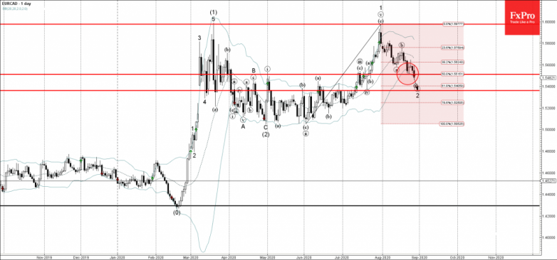 EURCAD Wave Analysis – 27 August, 2020