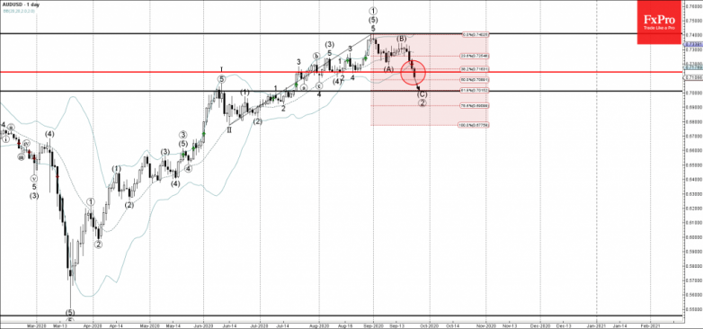 AUDUSD Wave Analysis 23 September, 2020