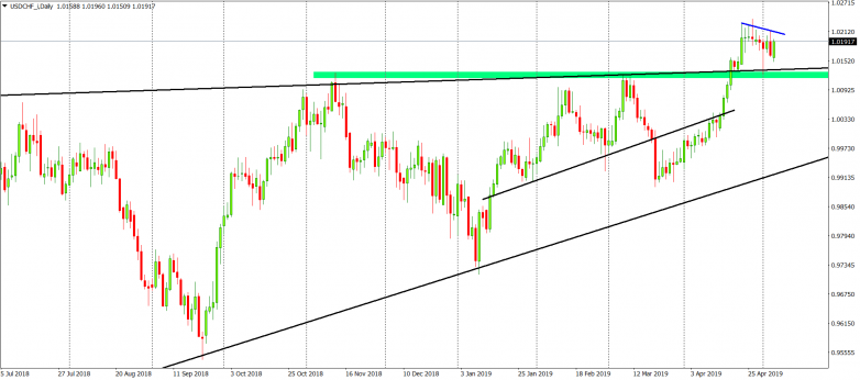 USDCHF D1