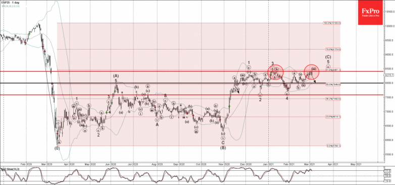 IBEX 35 Wave Analysis 3 March, 2021