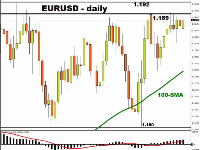 Euro set for eventful week