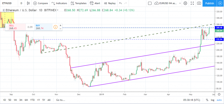 Weekly Cryptocurrencies technical outlook - May 27_2