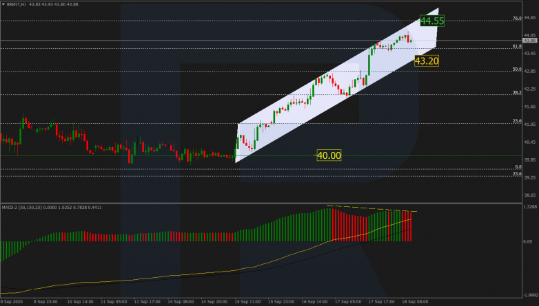 Forex Technical Analysis & Forecast 18.09.2020 BRENT