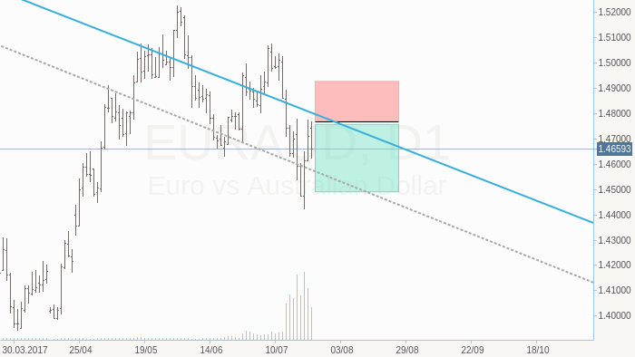EURAUD Possible sell