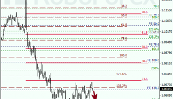 Fibonacci Retracements Analysis 02.12.2016 (EUR/USD, EUR/GBP)