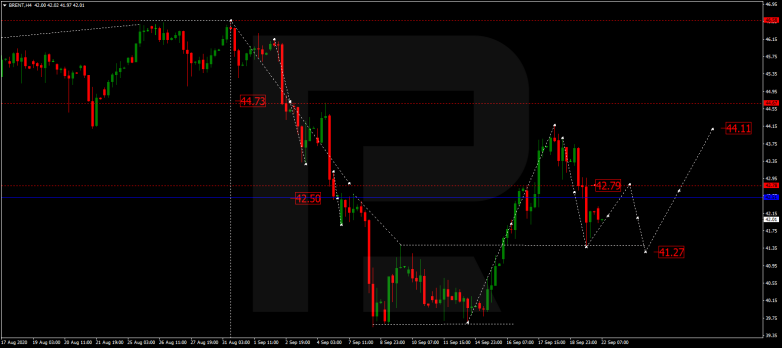 Forex Technical Analysis & Forecast 22.09.2020 BRENT