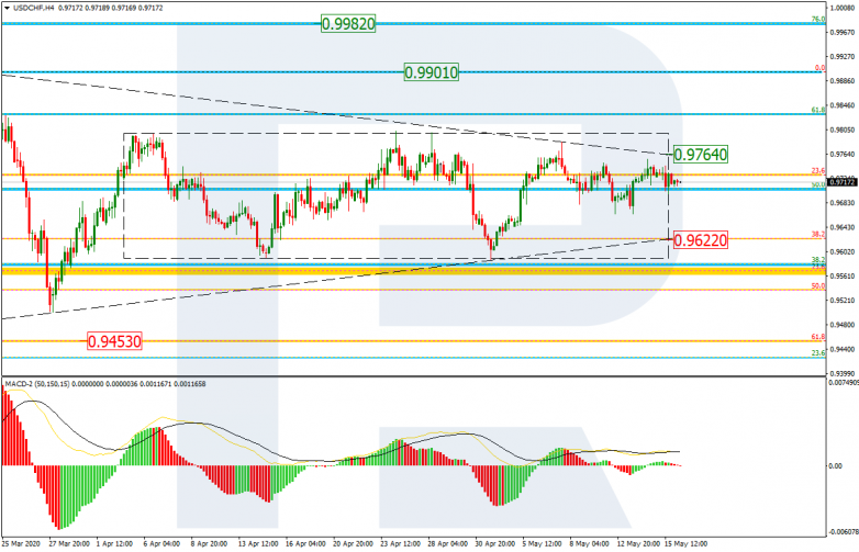 Fibonacci Retracements Analysis 18.05.2020 USDCHF_H4