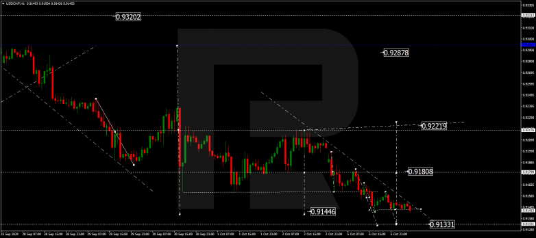 Forex Technical Analysis & Forecast 06.10.2020 USDCHF