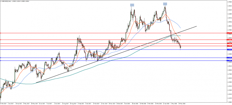 GBPUSD(£)Daily-24May