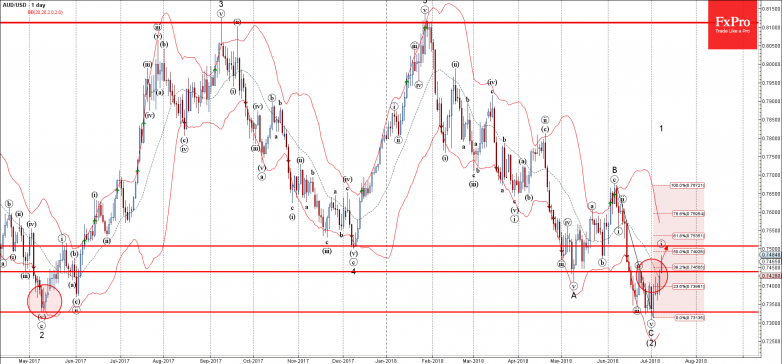 AUDUSD - Primary Analysis - Jul-09 1816 PM (1 day)