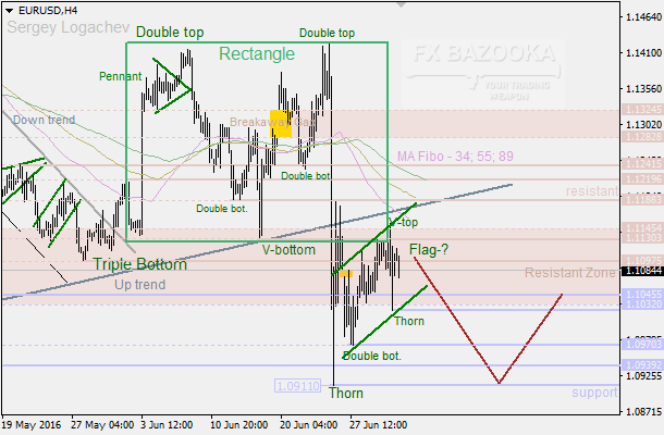 "EUR/USD: ""Flag"" strengthen bearish pressure"