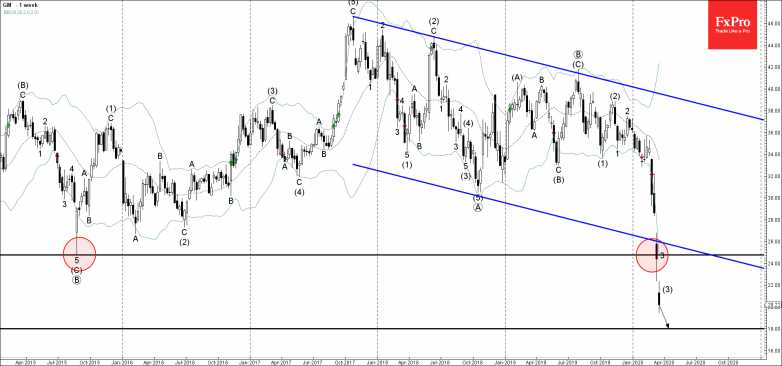 General Motors is likely to fall further toward the next support level 18.00
