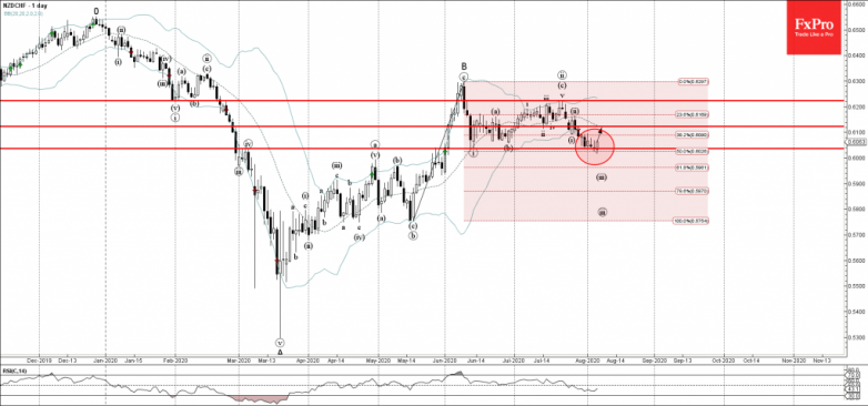 NZDCHF Wave Analysis – 06 August, 2020