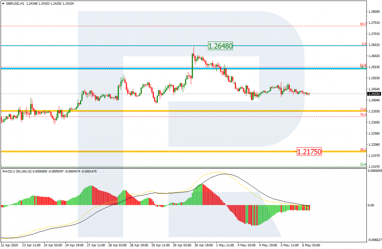 GBPUSD_H1 This scenario is confirmed by the downward dynamics of the MACD lines.