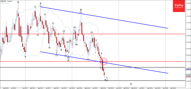 AUDCAD - Primary Analysis - Sep-12 1304 PM (1 week)