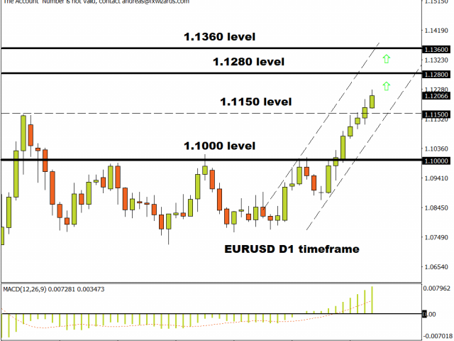 Euro rallies towards multi-month high