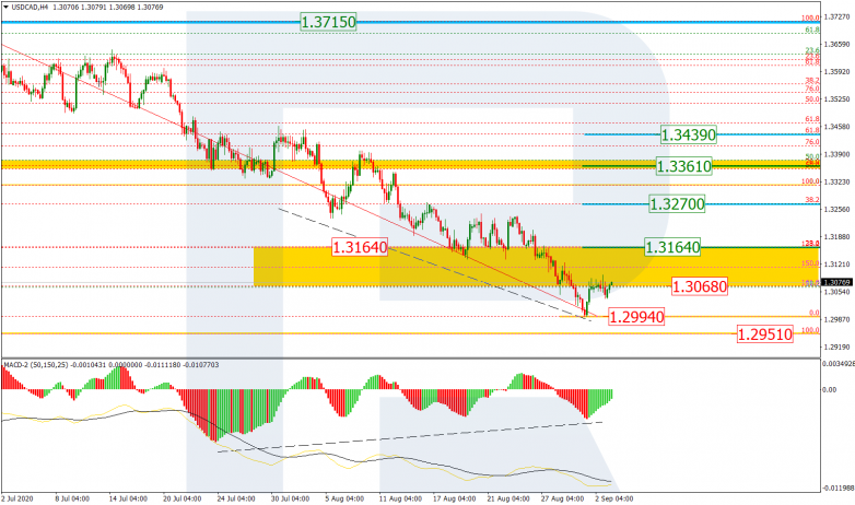 Fibonacci Retracements Analysis 03.09.2020 USDCAD_H4