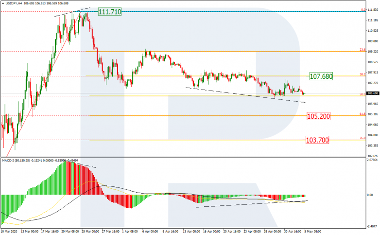 USDJPY_H4 The resistance is at 107.68.