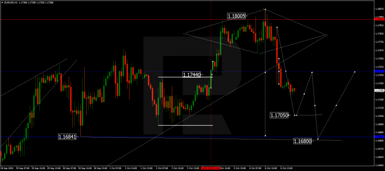Forex Technical Analysis & Forecast 07.10.2020 EURUSD