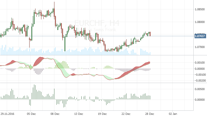 EUR/CHF divergence