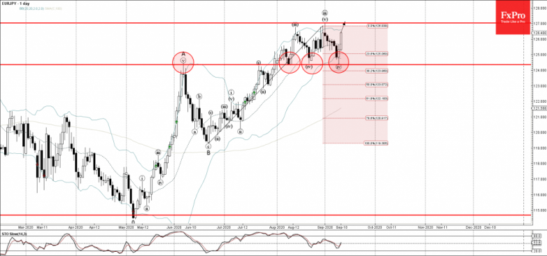 EURJPY Wave Analysis – 10 September, 2020
