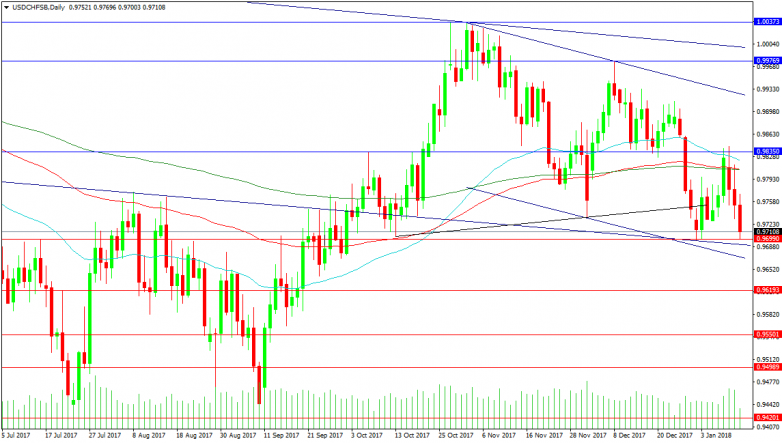 USDCHF Daily Chart