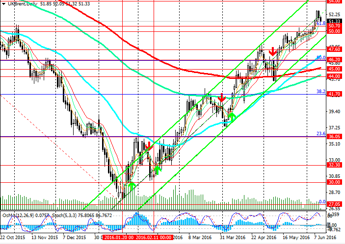 trading in upward channel