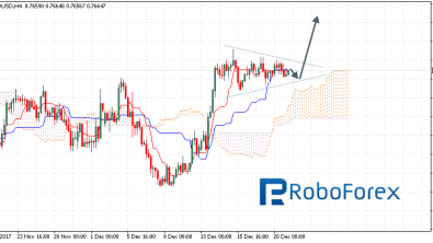 Ichimoku Cloud Analysis 21.12.2017 (AUD/USD, NZD/USD, USD/CAD)