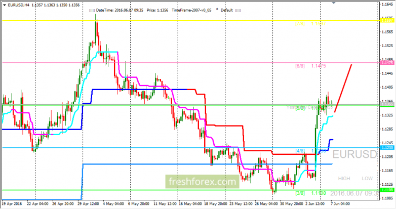 EUR/USD: the initiative on the side of buyers