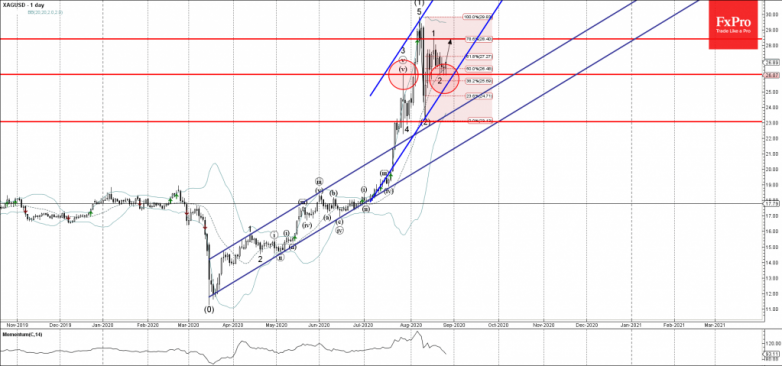 Silver Wave Analysis – 26 August, 2020
