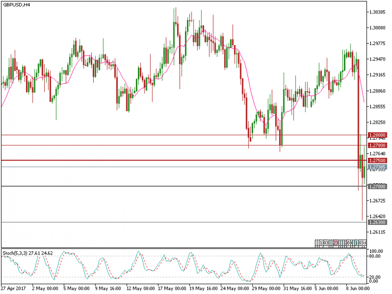 gbpusd-h4-fxpro-financial-services-2