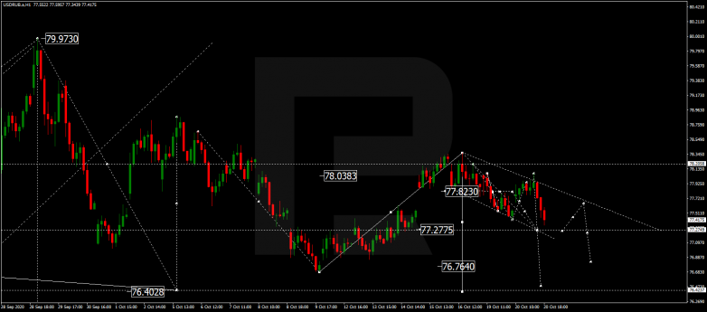 Forex Technical Analysis & Forecast 21.10.2020 USDRUB