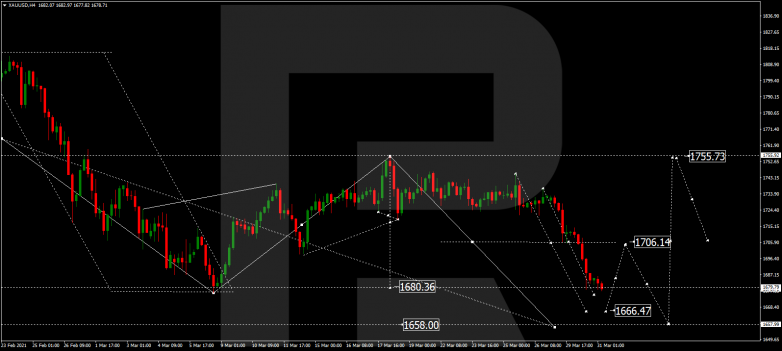 Forex Technical Analysis & Forecast 31.03.2021 GOLD