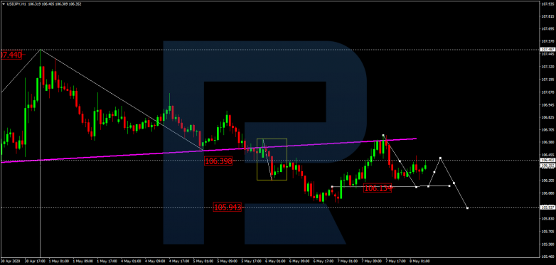 USDJPY is consolidating around 106.40